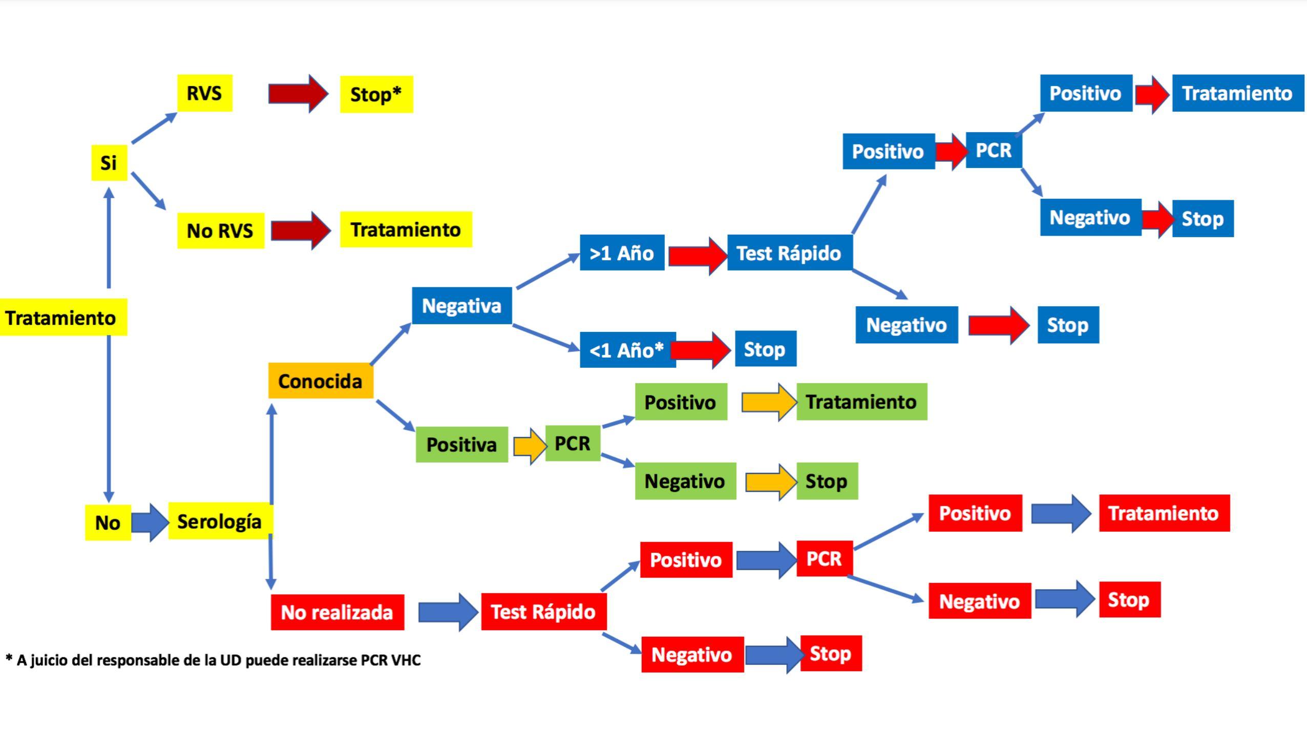 Algoritmo de cribado de Hepatitis C